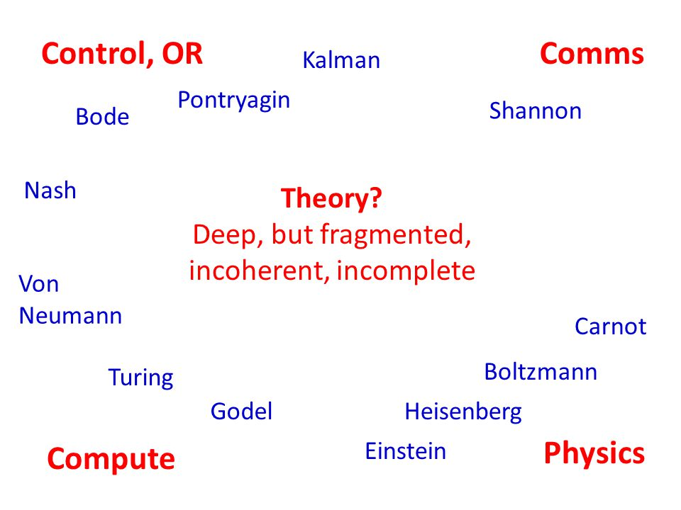 Control, ORComms Compute Physics Shannon Bode Turing Godel Einstein Heisenberg Carnot Boltzmann Theory.