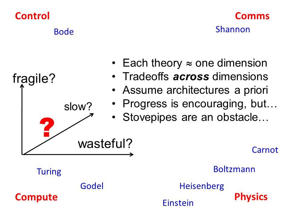 ControlComms Compute Physics Shannon Bode Turing Godel Einstein Heisenberg Carnot Boltzmann wasteful.