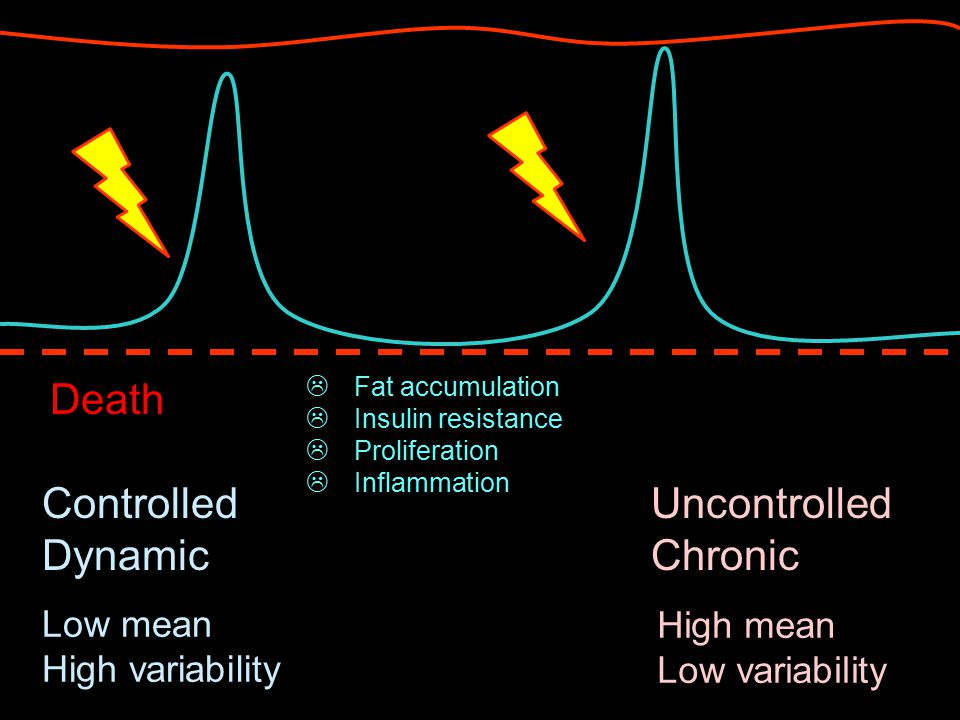 Controlled Dynamic Uncontrolled Chronic Low mean High variability High mean Low variability  Fat accumulation  Insulin resistance  Proliferation  Inflammation Death