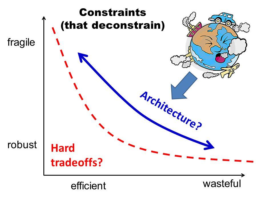 wasteful fragile efficient robust Hard tradeoffs Architecture Constraints (that deconstrain)