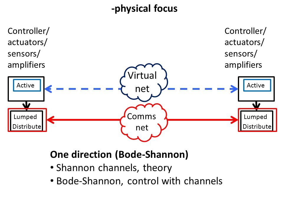 Active Lumped Distribute Controller/ actuators/ sensors/ amplifiers Active Lumped Distribute Comms net Virtual net -physical focus Controller/ actuators/ sensors/ amplifiers One direction (Bode-Shannon) Shannon channels, theory Bode-Shannon, control with channels
