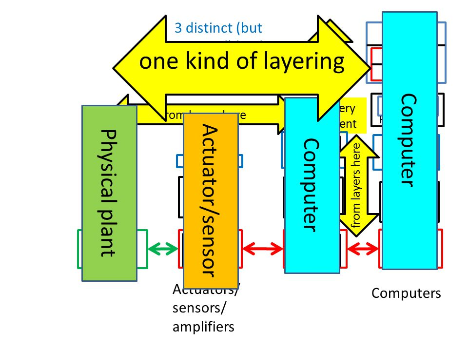 3 distinct (but entwined) kinds of layering Software Hardware Apps Libs, IPC kernel Digital Analog Active Lumped Distribute are very different Digital Analog Active Lumped Distribute Analog Active Lumped Distribute The world Layers here from layers here Actuators/ sensors/ amplifiers Computers Computer Actuator/sensor Physical plant one kind of layering