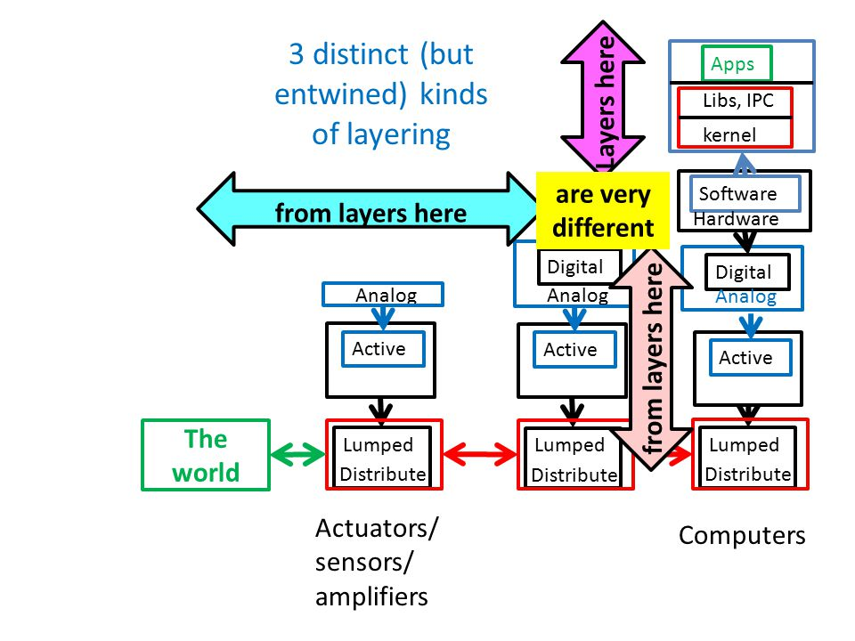3 distinct (but entwined) kinds of layering Software Hardware Apps Libs, IPC kernel Digital Analog Active Lumped Distribute Digital Analog Active Lumped Distribute Analog Active Lumped Distribute The world Layers here from layers here are very different Actuators/ sensors/ amplifiers Computers