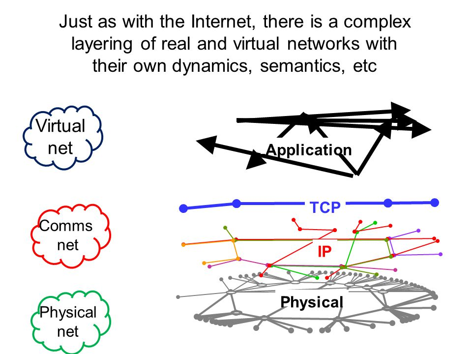 Just as with the Internet, there is a complex layering of real and virtual networks with their own dynamics, semantics, etc Comms net Physical net Virtual net