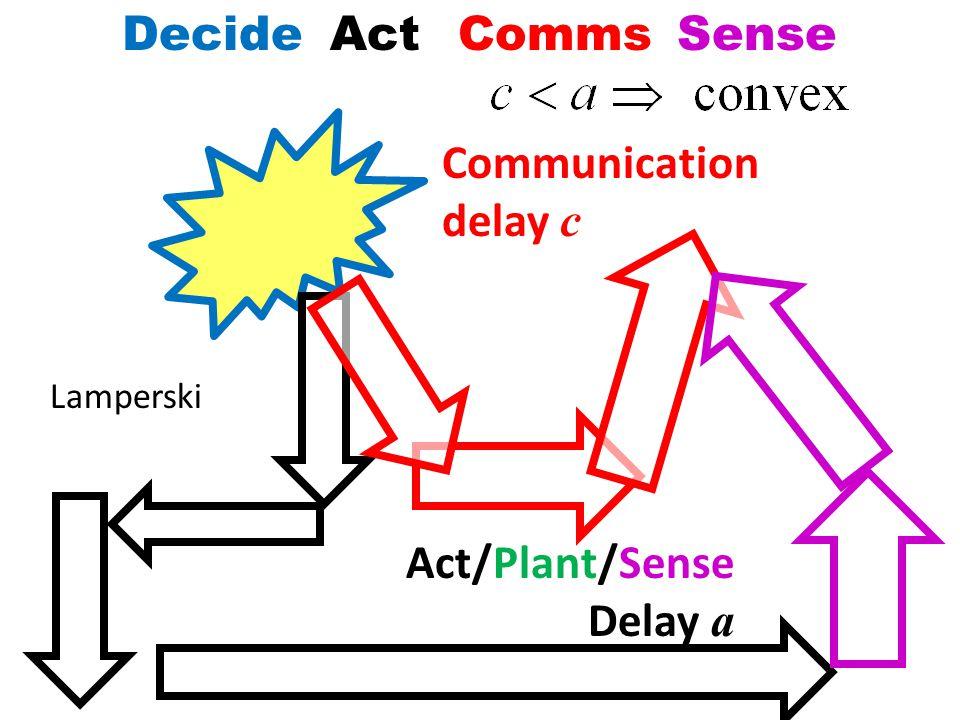 DecideActCommsSense Communication delay c Act/Plant/Sense Delay a Lamperski