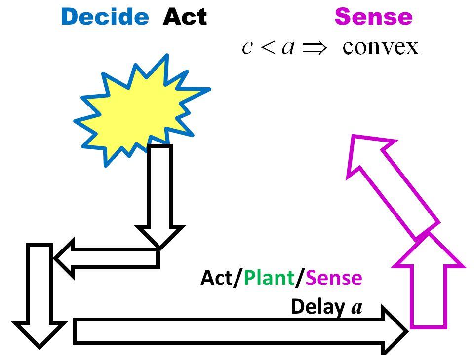 DecideActSense Act/Plant/Sense Delay a