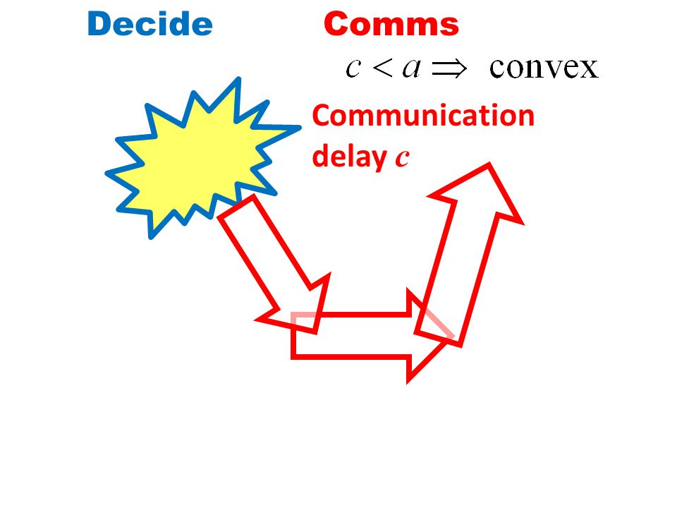 DecideComms Communication delay c