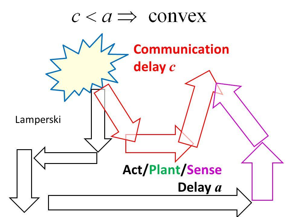 Lamperski Act/Plant/Sense Delay a
