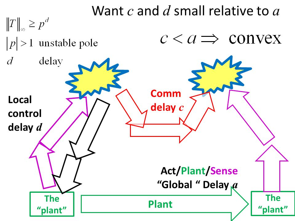 The plant Comm delay c Want c and d small relative to a Local control delay d Act/Plant/Sense Global Delay a Plant