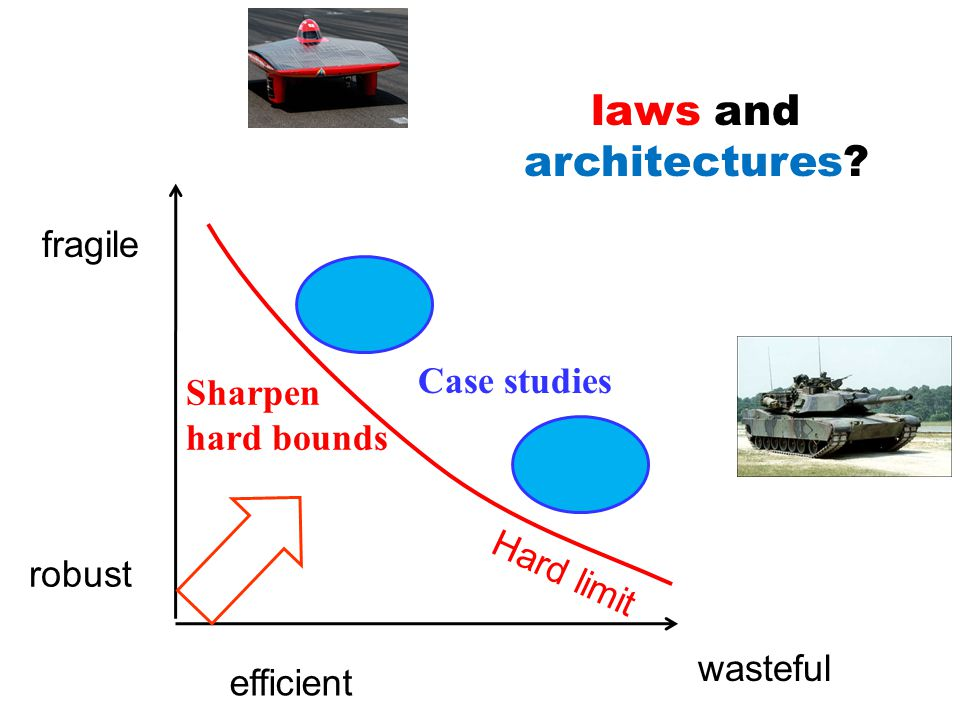 Case studies wasteful fragile Sharpen hard bounds Hard limit laws and architectures.