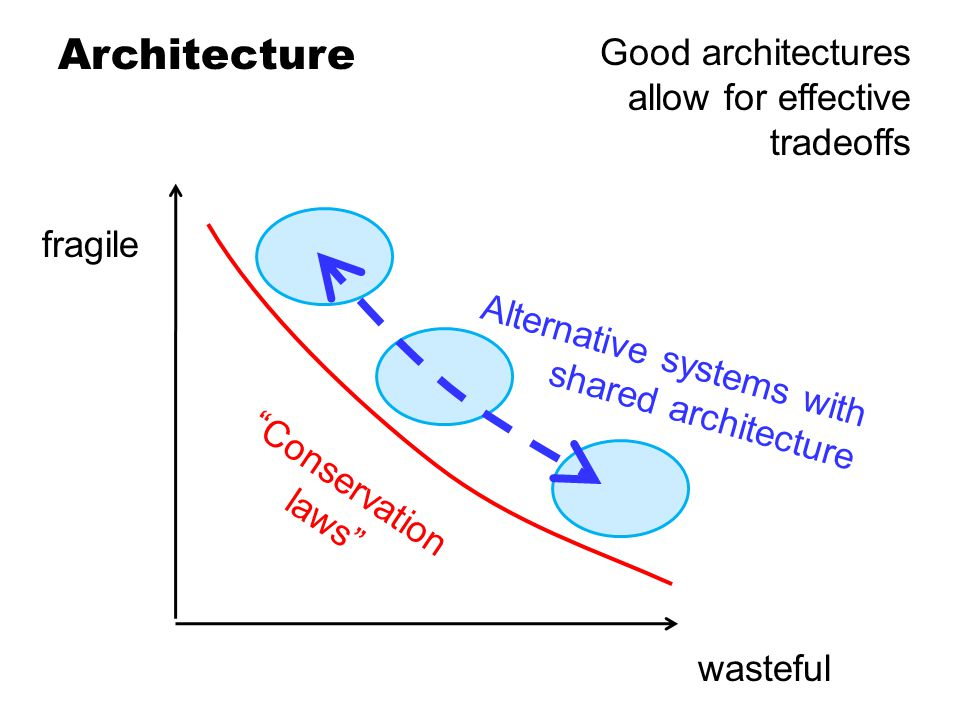 Architecture Conservation laws Good architectures allow for effective tradeoffs wasteful fragile Alternative systems with shared architecture