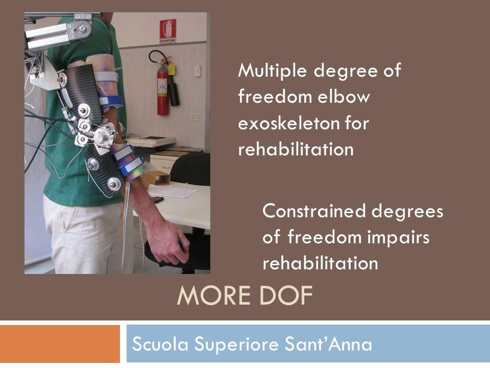Scuola Superiore Sant'Anna Multiple degree of freedom elbow exoskeleton for rehabilitation Constrained degrees of freedom impairs rehabilitation MORE