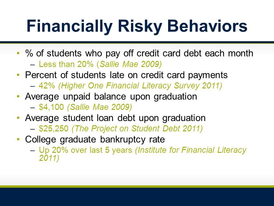 Financially Risky Behaviors % of students who pay off credit card debt each month –Less than 20% (Sallie Mae 2009) Percent of students late on credit card payments –42% (Higher One Financial Literacy Survey 2011) Average unpaid balance upon graduation –$4,100 (Sallie Mae 2009) Average student loan debt upon graduation –$25,250 (The Project on Student Debt 2011) College graduate bankruptcy rate –Up 20% over last 5 years (Institute for Financial Literacy 2011)