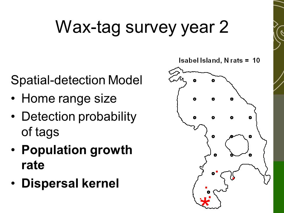 Wax-tag survey year 2 Spatial-detection Model Home range size Detection probability of tags Population growth rate Dispersal kernel