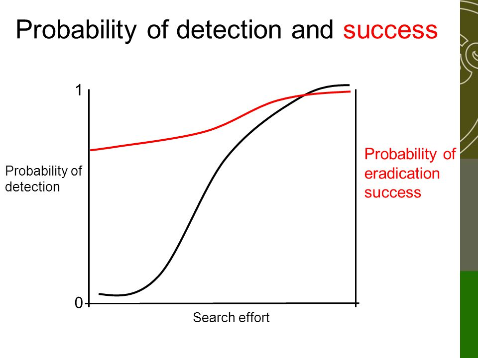Probability of detection and success 1 0 Search effort Probability of detection Probability of eradication success Threshold