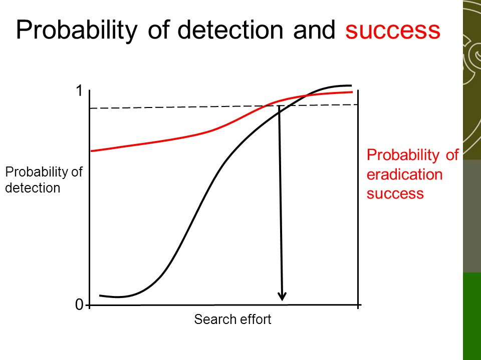Probability of detection and success 1 0 Search effort Probability of detection Probability of eradication success
