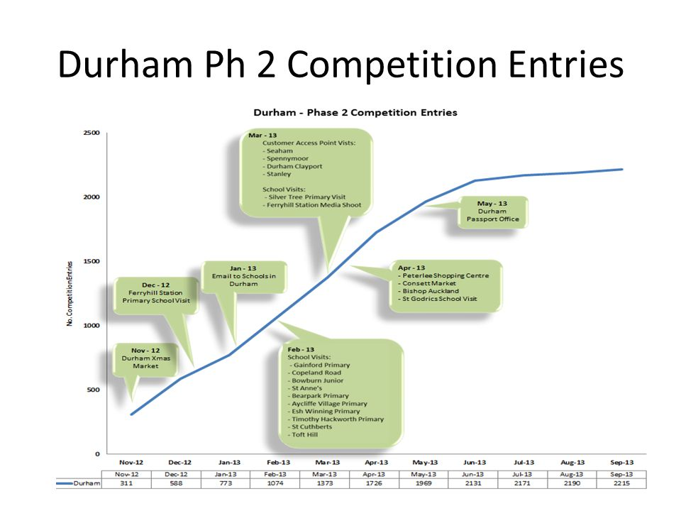 Durham Ph 2 Competition Entries