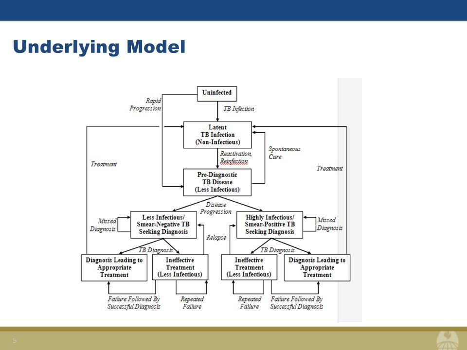 Underlying Model 5