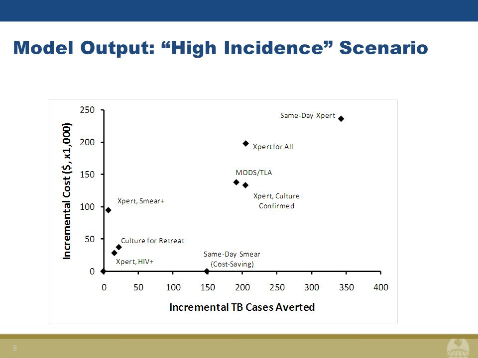 Model Output: High Incidence Scenario 8