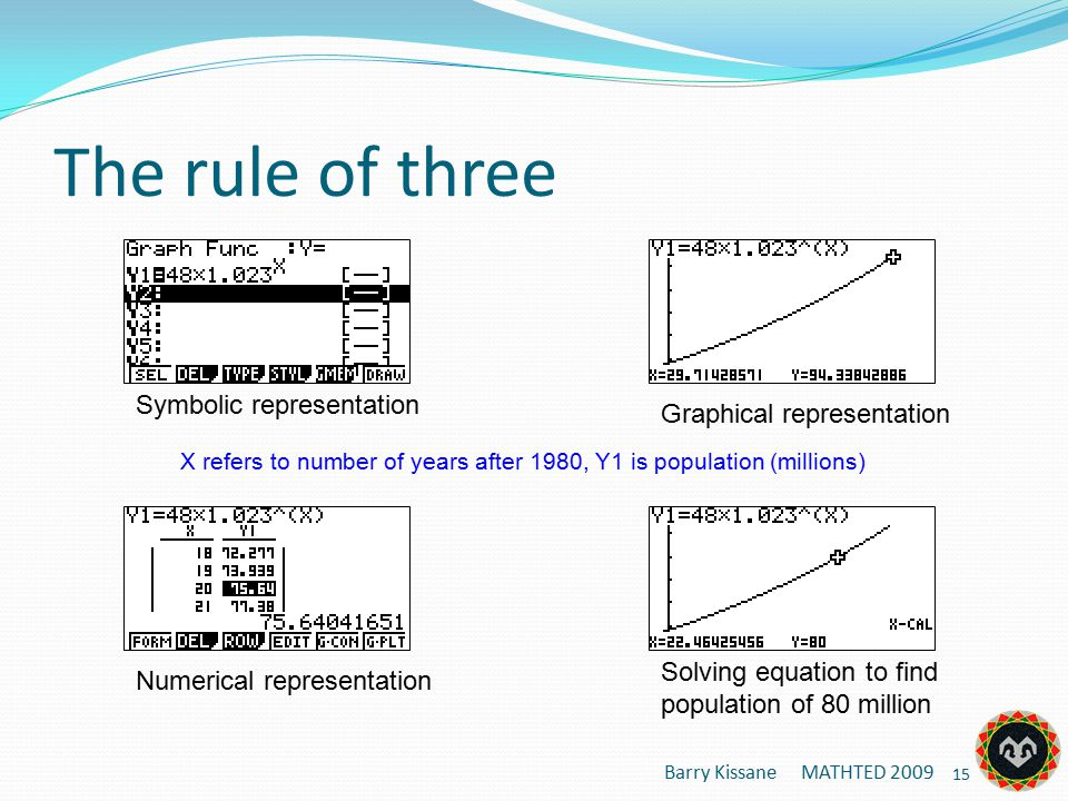 The rule of three Barry Kissane MATHTED 2009 15 Symbolic representation Graphical representation Numerical representation Solving equation to find population of 80 million X refers to number of years after 1980, Y1 is population (millions)
