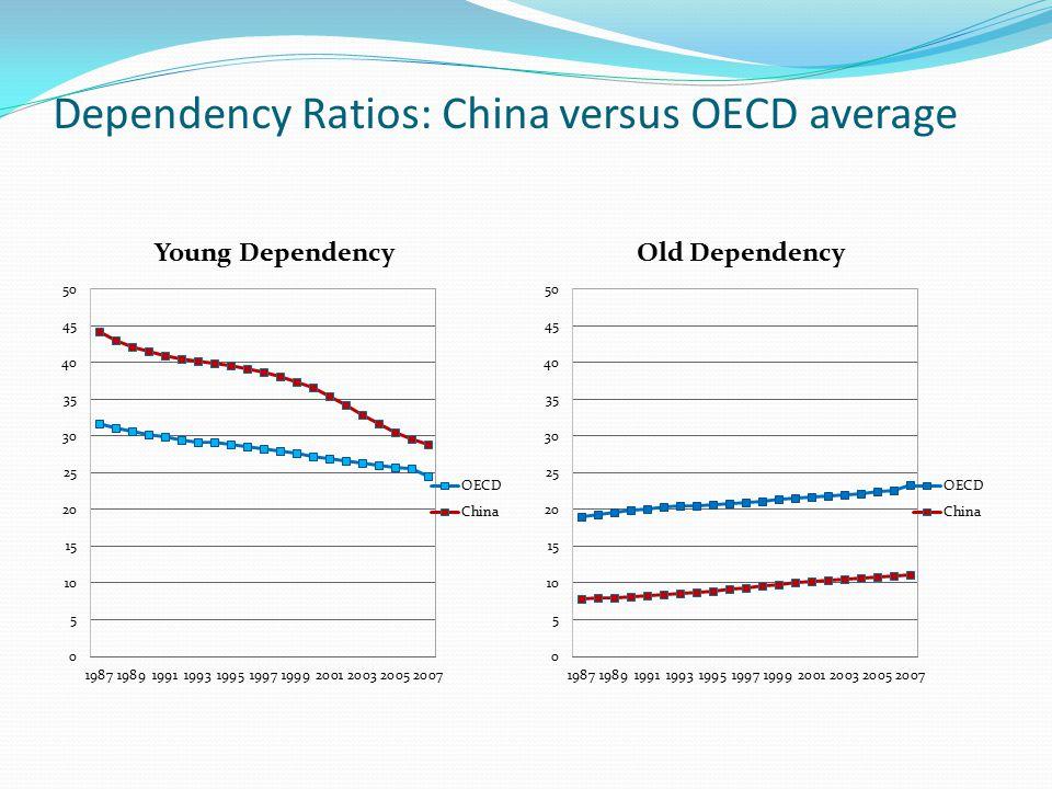 Dependency Ratios: China versus OECD average