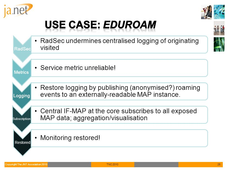 Copyright The JNT Association 2010TNC 201025 RadSec RadSec undermines centralised logging of originating visited Metrics Service metric unreliable! Lo