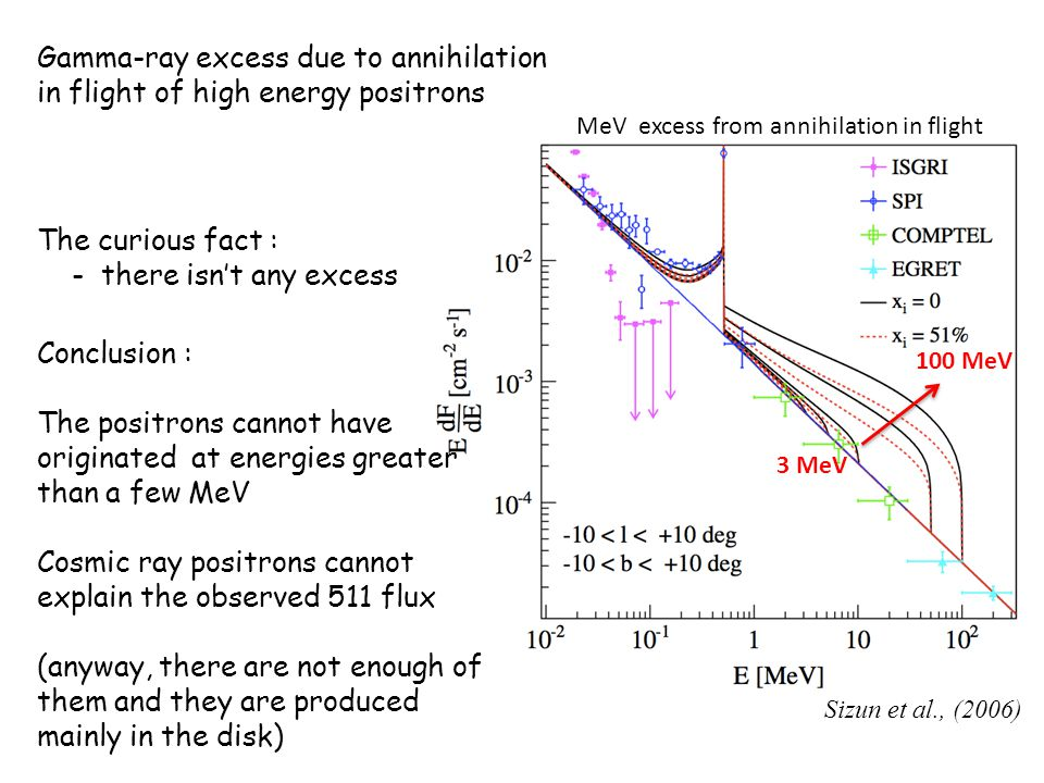 Gamma-ray excess due to annihilation in flight of high energy positrons The curious fact : - there isn't any excess Conclusion : The positrons cannot have originated at energies greater than a few MeV Cosmic ray positrons cannot explain the observed 511 flux (anyway, there are not enough of them and they are produced mainly in the disk) Sizun et al., (2006) 100 MeV 3 MeV MeV excess from annihilation in flight