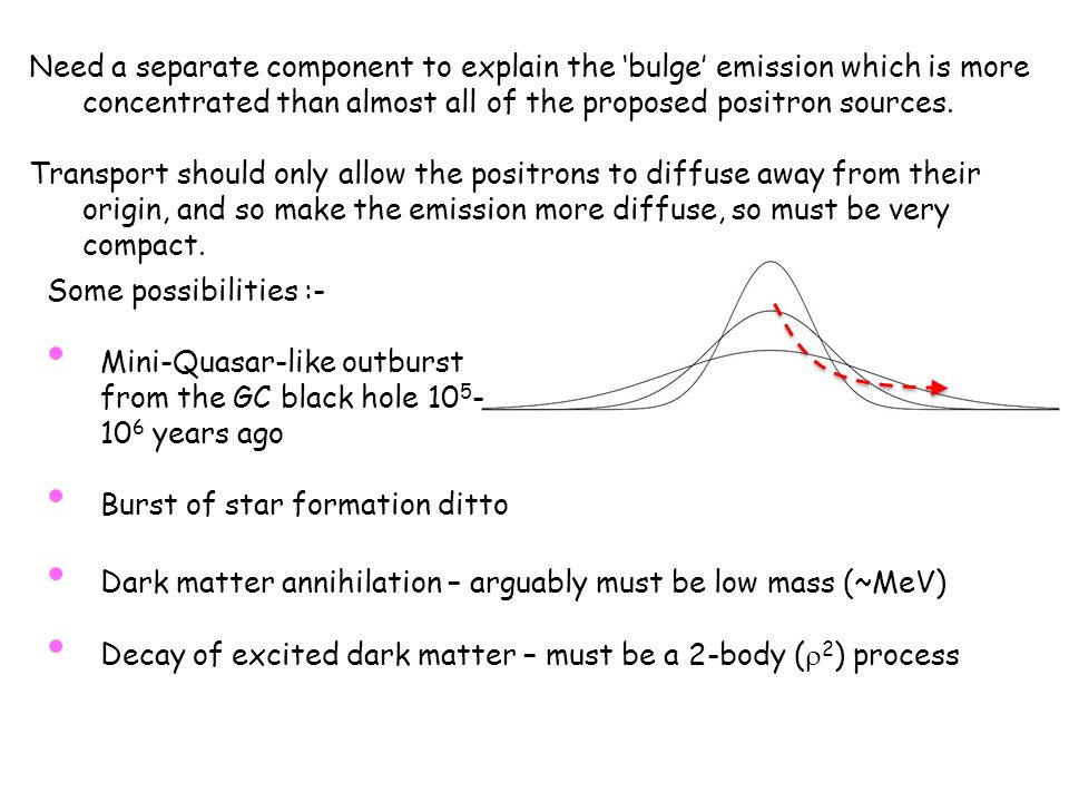 Need a separate component to explain the 'bulge' emission which is more concentrated than almost all of the proposed positron sources.