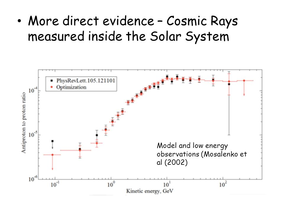 More direct evidence – Cosmic Rays measured inside the Solar System Model and low energy observations (Mosalenko et al (2002)