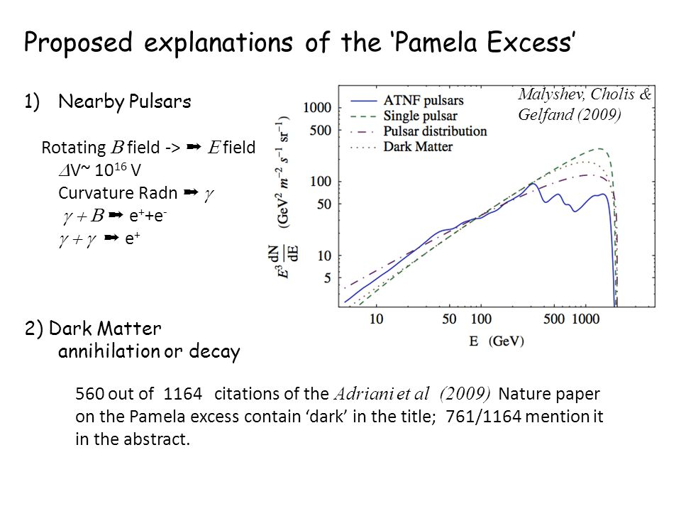 Proposed explanations of the 'Pamela Excess' 1)Nearby Pulsars Rotating  field -> ➞  field  V~ 10 16 V Curvature Radn ➞   ➞ e + +e -  ➞ e + 2) Dark Matter annihilation or decay 560 out of 1164 citations of the Adriani et al (2009) Nature paper on the Pamela excess contain 'dark' in the title; 761/1164 mention it in the abstract.
