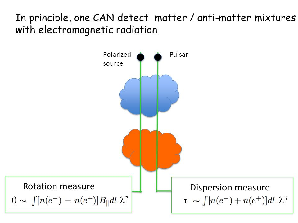 In principle, one CAN detect matter / anti-matter mixtures with electromagnetic radiation PulsarPolarized source Rotation measure Dispersion measure   