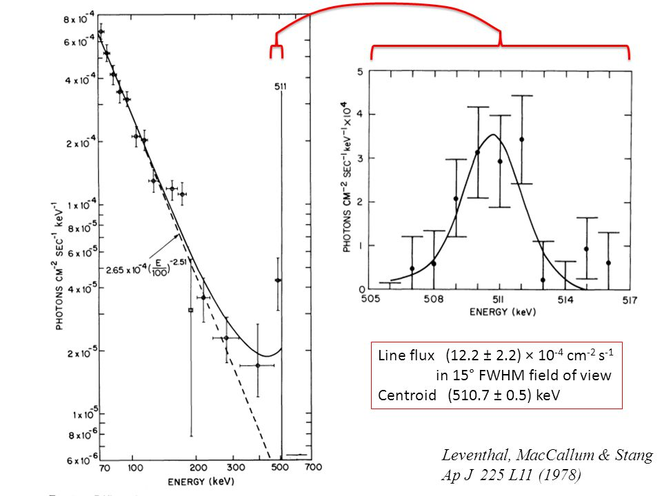 Leventhal, MacCallum & Stang Ap J 225 L11 (1978) Line flux (12.2 ± 2.2) × 10 -4 cm -2 s -1 in 15° FWHM field of view Centroid (510.7 ± 0.5) keV