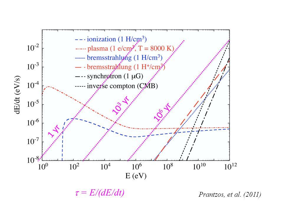 Prantzos, et al. (2011) 10 6 yr 10 3 yr 1 yr  = E/(dE/dt)