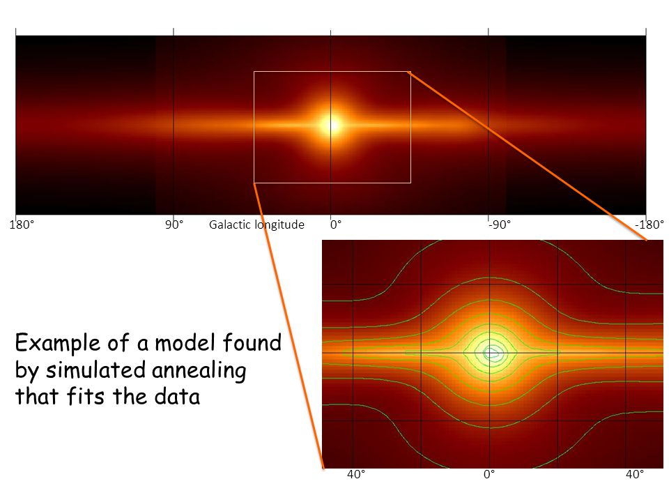 40°0°40° Example of a model found by simulated annealing that fits the data 180°0°90°-90°-180°Galactic longitude