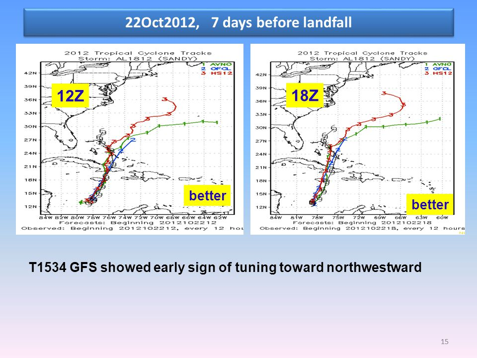 22Oct2012, 7 days before landfall 15 12Z 18Z T1534 GFS showed early sign of tuning toward northwestward better 15