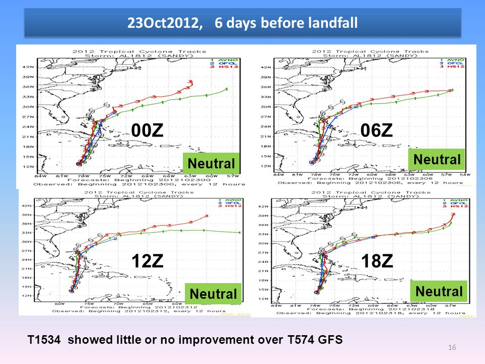 23Oct2012, 6 days before landfall 16 00Z06Z 12Z18Z T1534 showed little or no improvement over T574 GFS Neutral