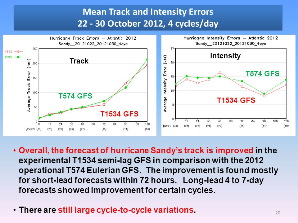 Mean Track and Intensity Errors 22 - 30 October 2012, 4 cycles/day 20 T1534 GFS T574 GFS Track Intensity Overall, the forecast of hurricane Sandy's track is improved in the experimental T1534 semi-lag GFS in comparison with the 2012 operational T574 Eulerian GFS.