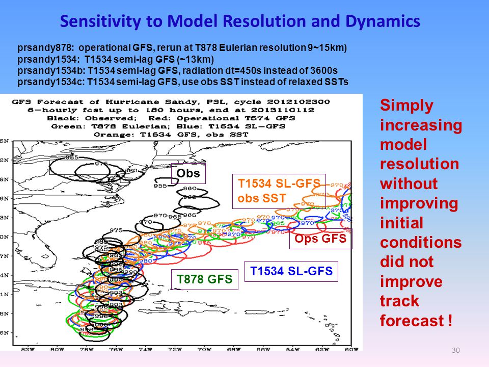 Sensitivity to Model Resolution and Dynamics 30 prsandy878: operational GFS, rerun at T878 Eulerian resolution 9~15km) prsandy1534: T1534 semi-lag GFS (~13km) prsandy1534b: T1534 semi-lag GFS, radiation dt=450s instead of 3600s prsandy1534c: T1534 semi-lag GFS, use obs SST instead of relaxed SSTs Obs Ops GFS T878 GFS T1534 SL-GFS obs SST Simply increasing model resolution without improving initial conditions did not improve track forecast !