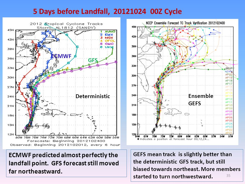 5 Days before Landfall, 20121024 00Z Cycle GFS ECMWF ECMWF predicted almost perfectly the landfall point.