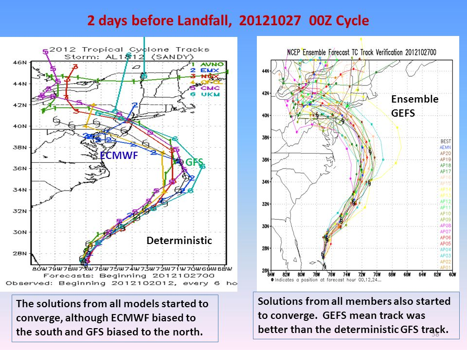 2 days before Landfall, 20121027 00Z Cycle The solutions from all models started to converge, although ECMWF biased to the south and GFS biased to the north.