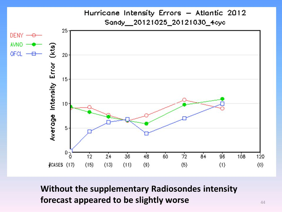44 Without the supplementary Radiosondes intensity forecast appeared to be slightly worse