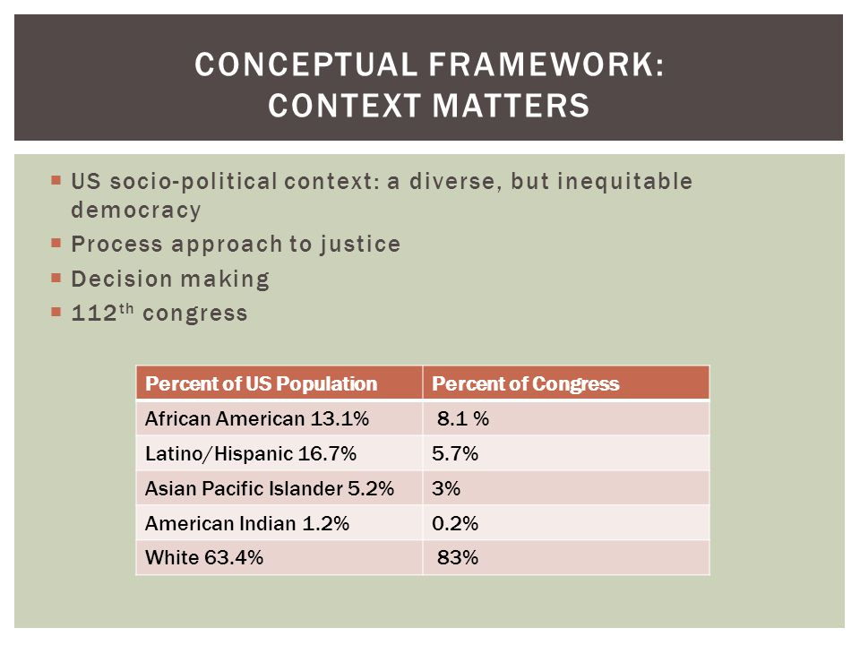 US socio-political context: a diverse, but inequitable democracy  Process approach to justice  Decision making  112 th congress CONCEPTUAL FRAMEWORK: CONTEXT MATTERS Percent of US PopulationPercent of Congress African American 13.1% 8.1 % Latino/Hispanic 16.7%5.7% Asian Pacific Islander 5.2%3% American Indian 1.2%0.2% White 63.4% 83%