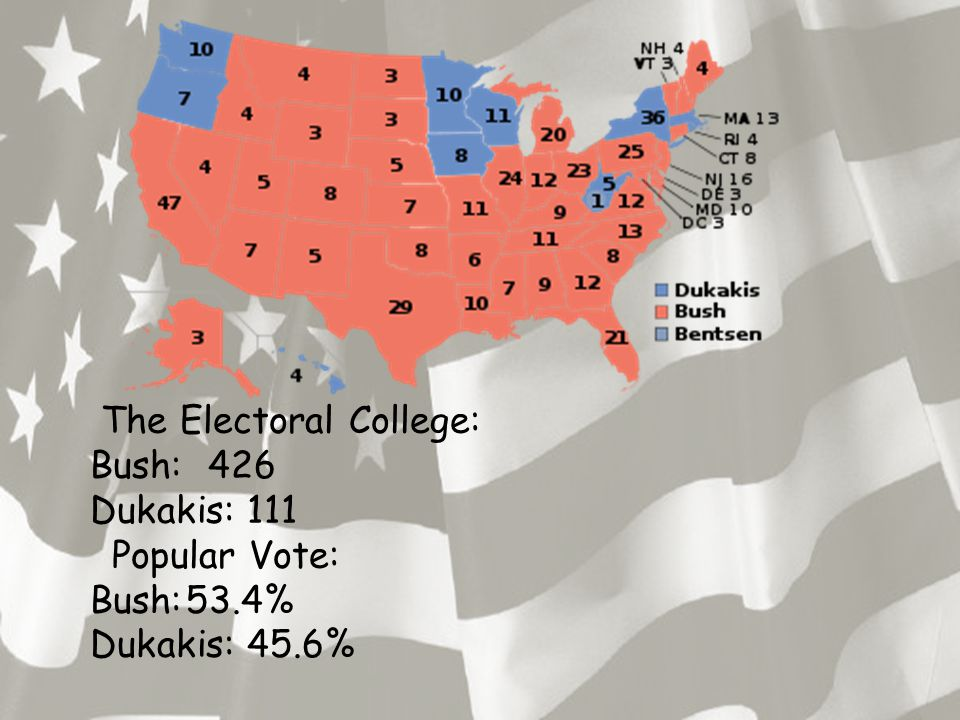 The Electoral College: Bush: 426 Dukakis: 111 Popular Vote: Bush:53.4% Dukakis: 45.6%