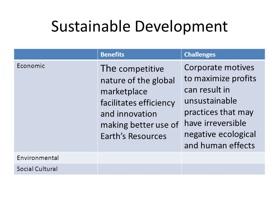 Sustainable Development BenefitsChallenges Economic The competitive nature of the global marketplace facilitates efficiency and innovation making better use of Earth's Resources Corporate motives to maximize profits can result in unsustainable practices that may have irreversible negative ecological and human effects Environmental Social Cultural