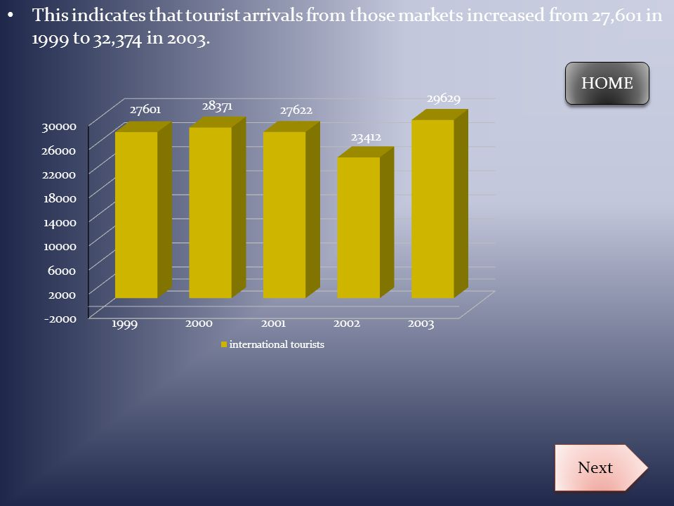 This indicates that tourist arrivals from those markets increased from 27,601 in 1999 to 32,374 in 2003. HOME Next