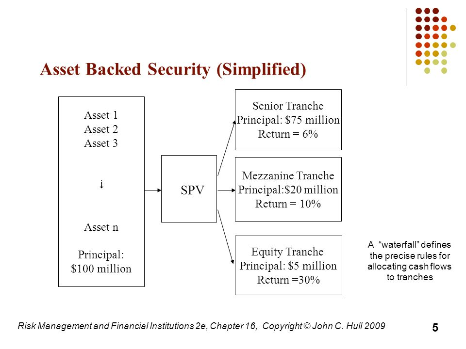Asset Backed Security (Simplified) A waterfall defines the precise rules for allocating cash flows to tranches Asset 1 Asset 2 Asset 3  Asset n Principal: $100 million SPV Senior Tranche Principal: $75 million Return = 6% Mezzanine Tranche Principal:$20 million Return = 10% Equity Tranche Principal: $5 million Return =30% 5 Risk Management and Financial Institutions 2e, Chapter 16, Copyright © John C.