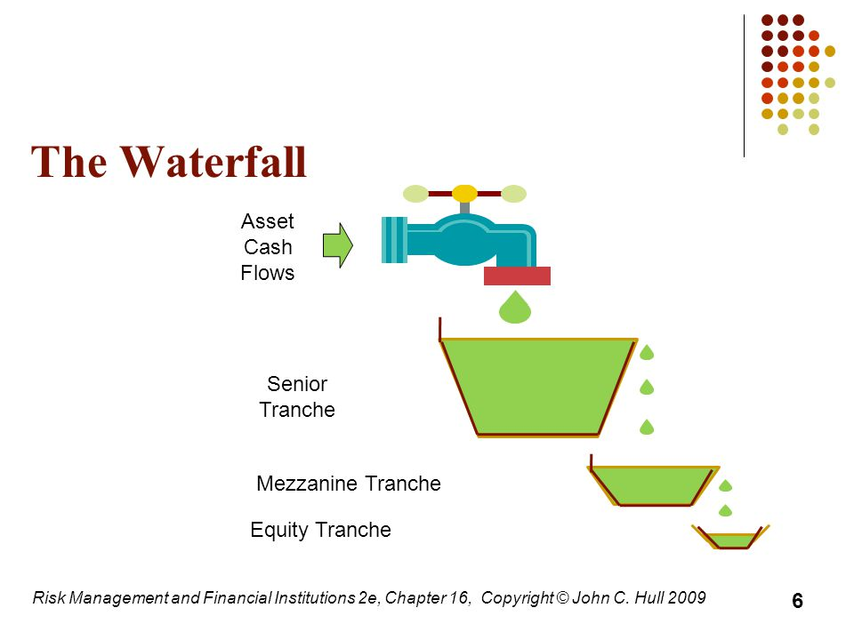 The Waterfall Equity Tranche Senior Tranche Mezzanine Tranche Asset Cash Flows 6 Risk Management and Financial Institutions 2e, Chapter 16, Copyright © John C.