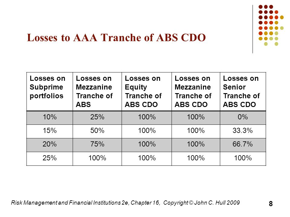 Losses to AAA Tranche of ABS CDO Losses on Subprime portfolios Losses on Mezzanine Tranche of ABS Losses on Equity Tranche of ABS CDO Losses on Mezzanine Tranche of ABS CDO Losses on Senior Tranche of ABS CDO 10%25%100% 0% 15%50%100% 33.3% 20%75%100% 66.7% 25%100% 8 Risk Management and Financial Institutions 2e, Chapter 16, Copyright © John C.