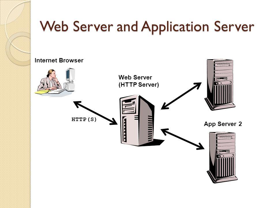 Web Server and Application Server Web Server (HTTP Server) App Server 1 App Server 2 Internet Browser HTTP(S)