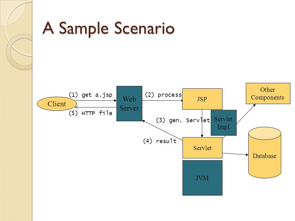 A Sample Scenario Web Server Client (1) get a.jsp(2) process JVM JSP Other Components Database (4) result (5) HTTP file Servlet (3) gen.